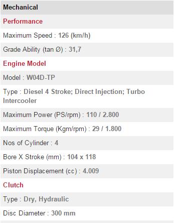 รีวิว รถบรรทุก Hino รุ่น Dutro 110 SDL