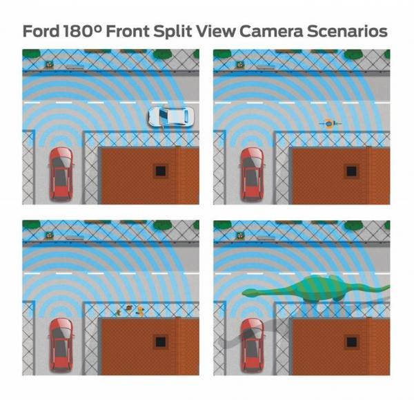 สุดล้ำสมัย Ford ยืนยันจะติดกล้อง ซูเปอร์ ดิวตี้ มองเห็นได้รอบทิศ
