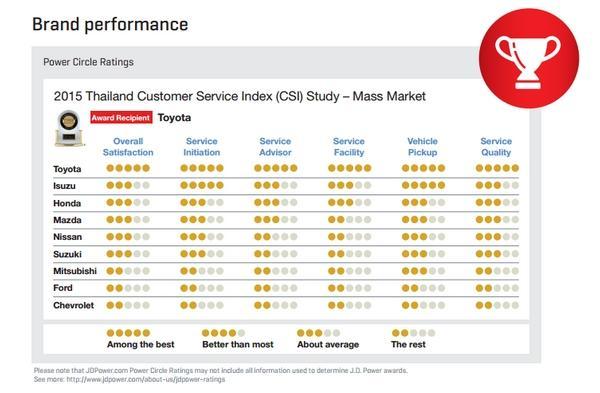 Toyota ครองอันดับสูงสุดด้านการให้บริการหลังการขายในประเทศไทย