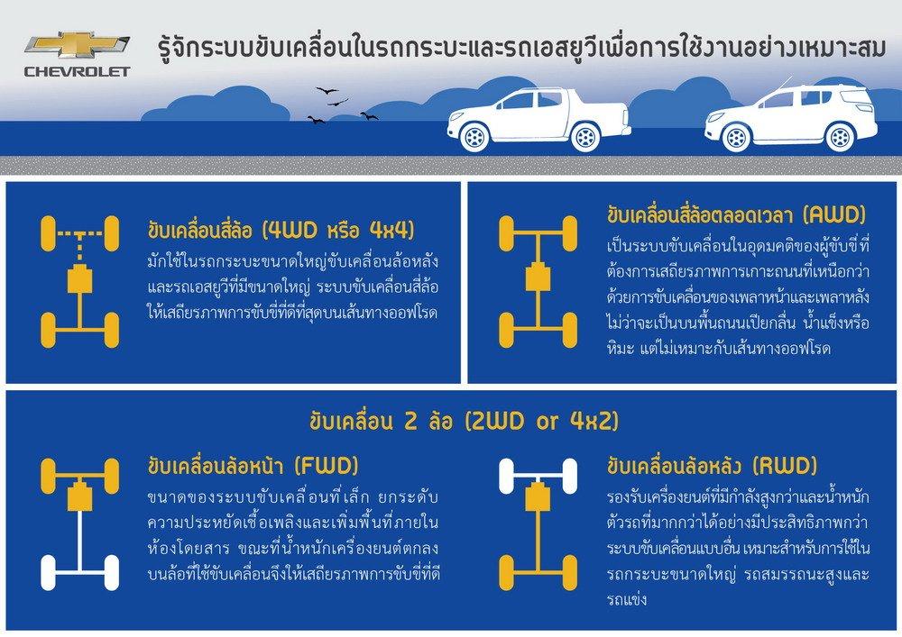 Chevrolet แนะนำรู้จักระบบขับเคลื่อนในรถกระบะและรถเอสยูวี เพื่อการใช้งานอย่างเหมาะสม