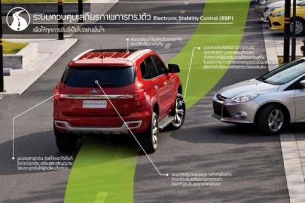 Ford Everest ใหม่ เทคโนโลยีให้ทุกการขับขี่ปลอดภัยทุกสภาพถนน