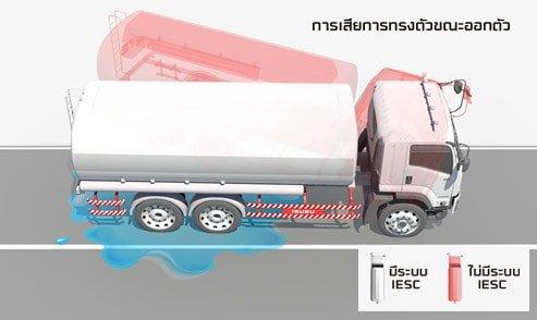 ระบบป้องกันอุบัติเหตุ isuzu king of truck