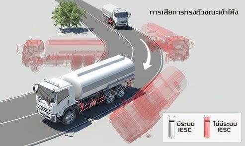 ระบบป้องกันอุบัติเหตุ isuzu king of truck_02