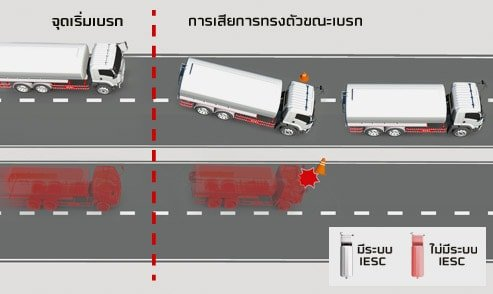 ระบบป้องกันอุบัติเหตุ isuzu king of truck_03